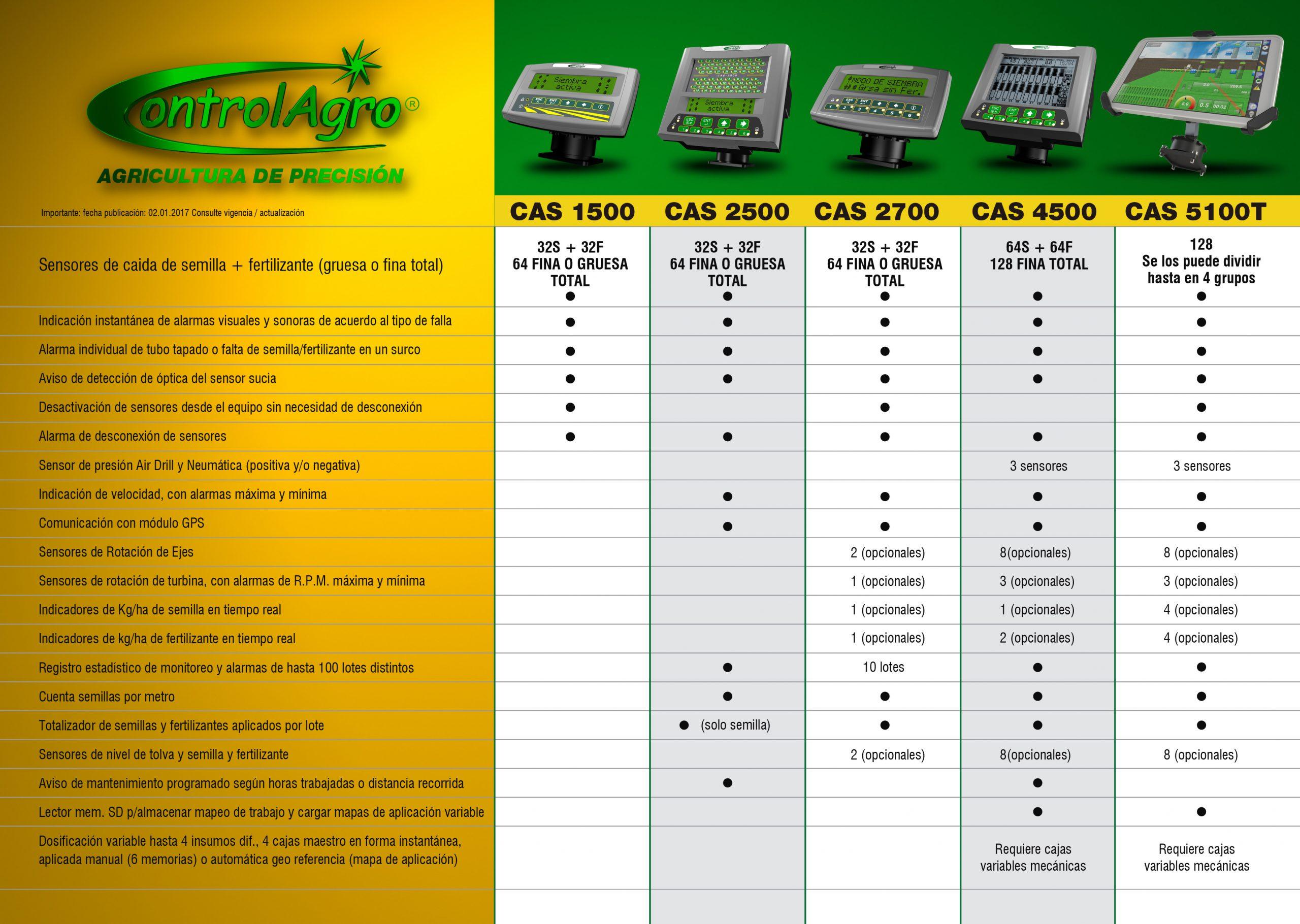 Tabla Comparativa de Monitores ControlAgro